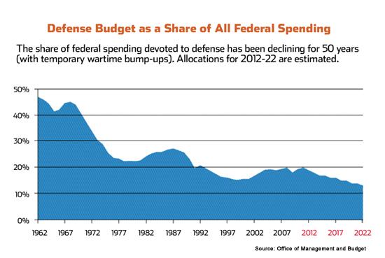 federal_spending_med